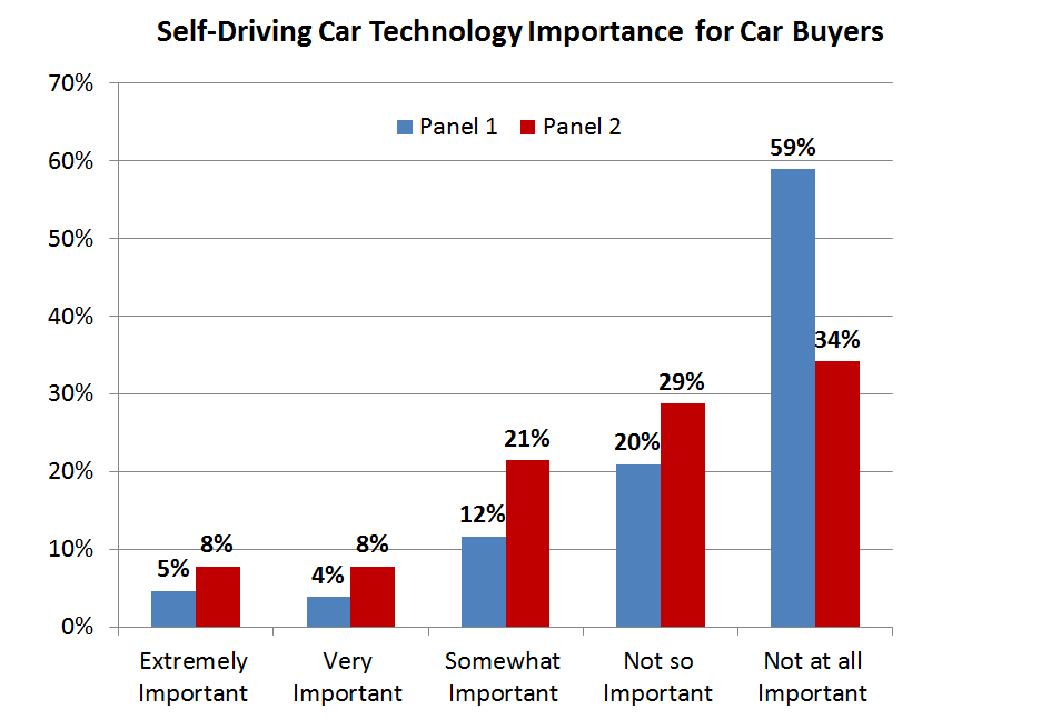While The Prospect Of Self Driving Cars Is A Changing Feature In Long Term Future Industry This Study Also Found That Majority